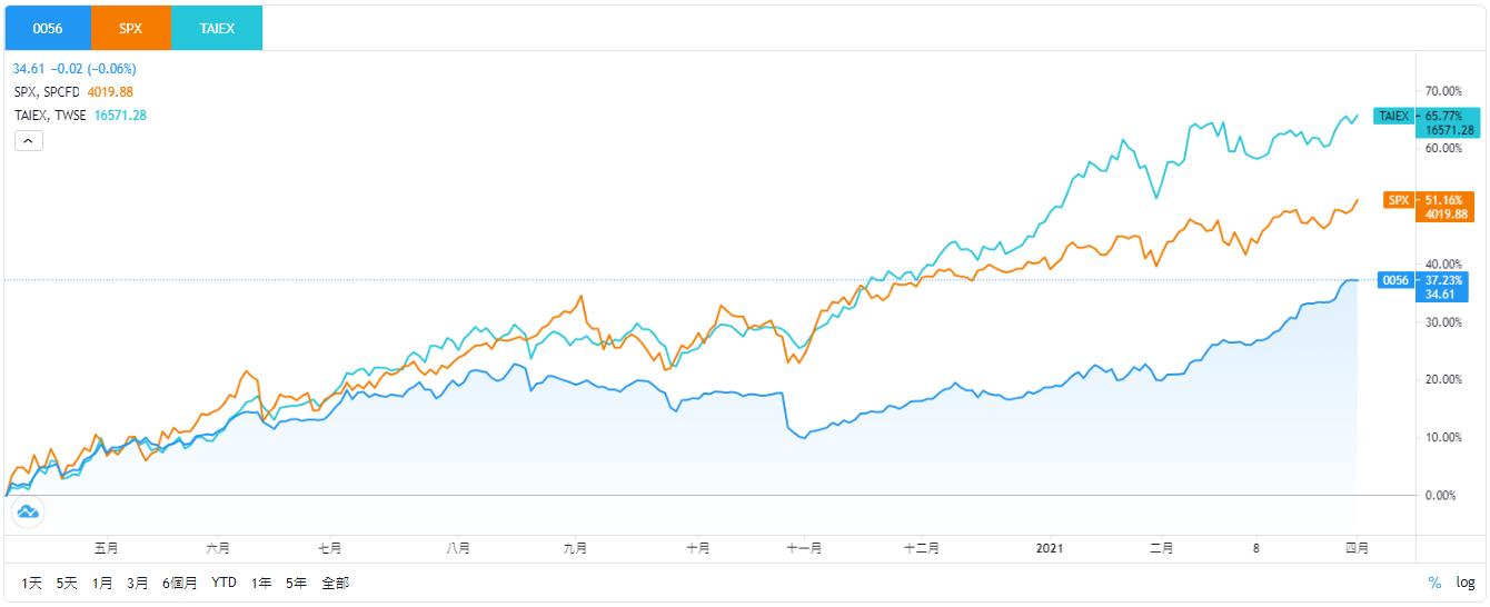 元大0056股價、SPX、TAIEX即時走勢比較