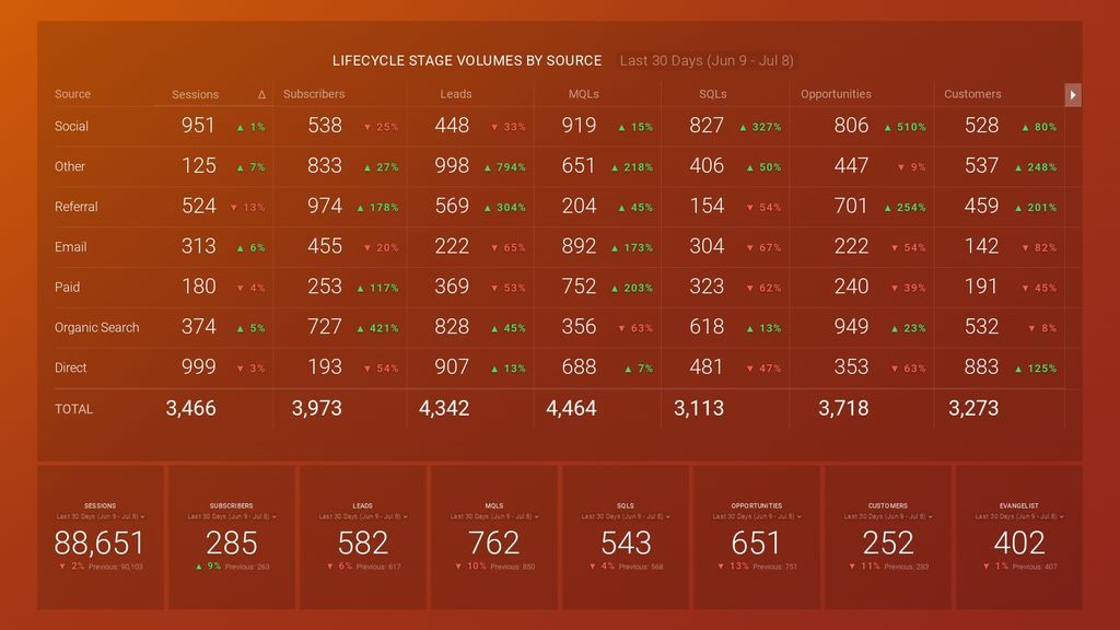 hubspot sources report dashboard