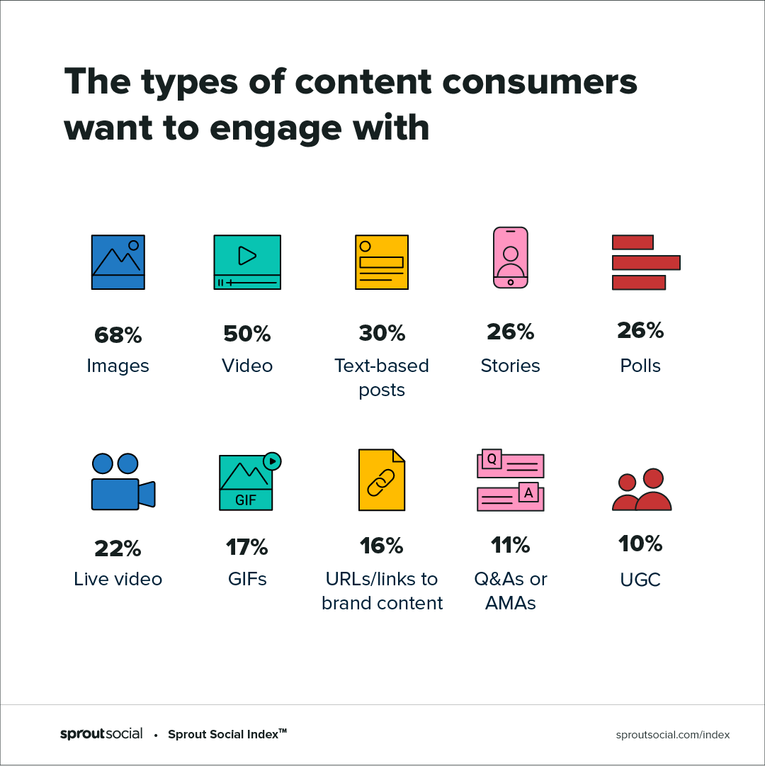 types of content consumers want to engage with on social media