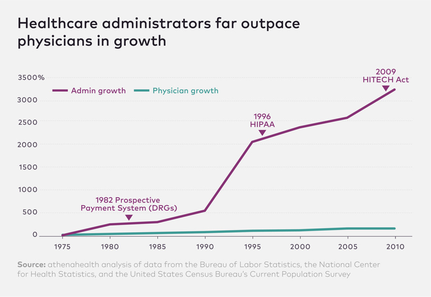 Healthcare administrations for outpace physicians on growth graph