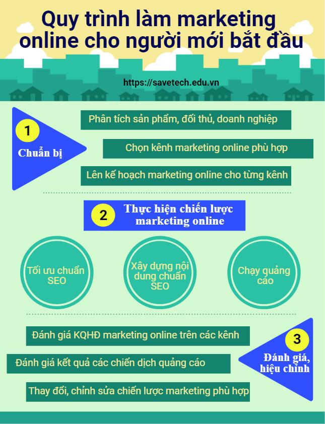 Quy trình làm marketing online