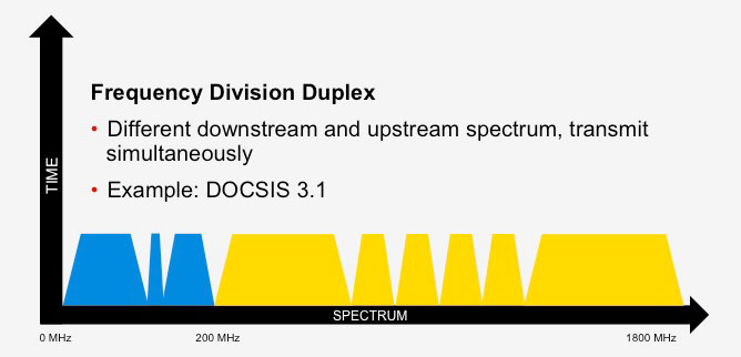 Frequency_Division_Duplex