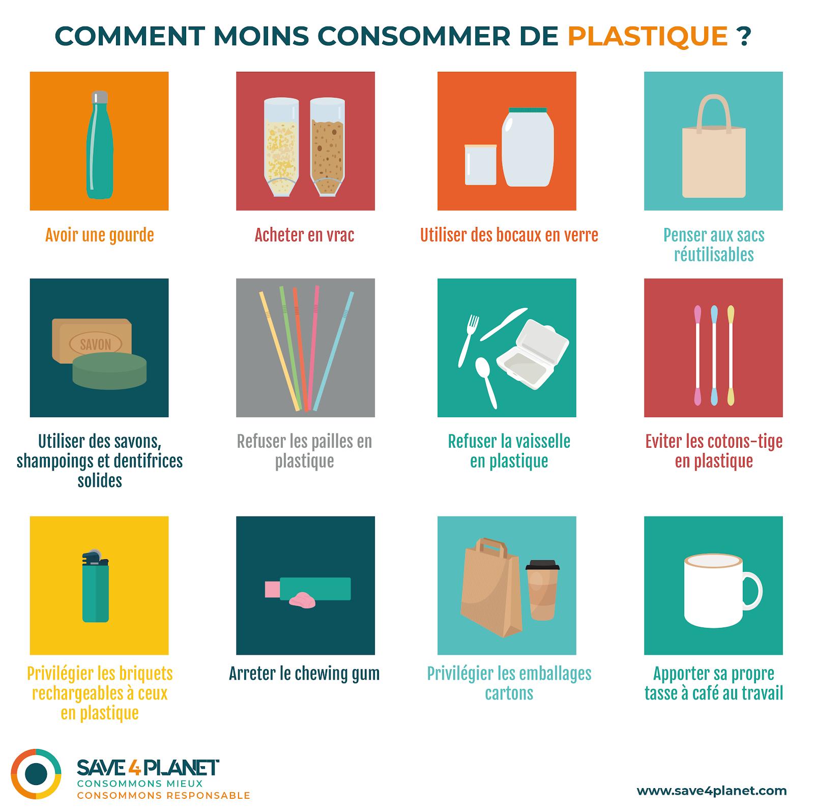 Illustration des moyens qui permettent de moins consommer de plastique