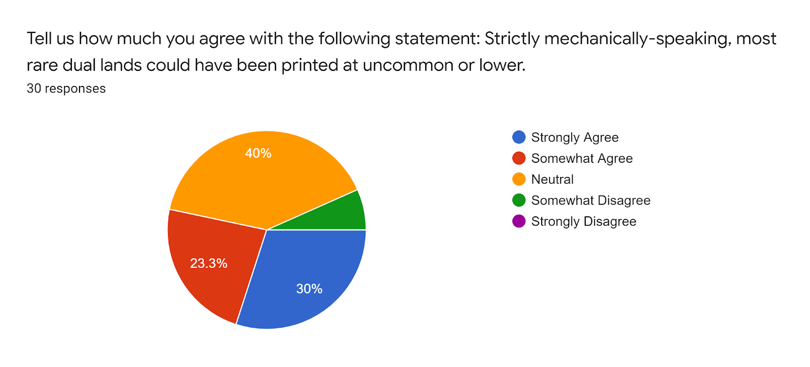 Forms response chart Question title Tell us how much you agree with the following statement Strictly mechanically-speaking most rare dual lands could have been printed at uncommon or lower Number of responses 30 responses