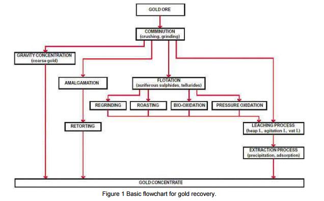 Tahu metalurgi proses pengolahan emas kategori utama proses recovery komersial adalah sebagai berikut ccuart Image collections