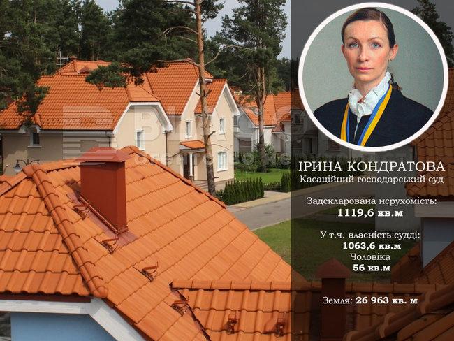Будинок із каплицею, житло у Росії та квартира за $700. Нерухомість суддів Верховного Суду 23