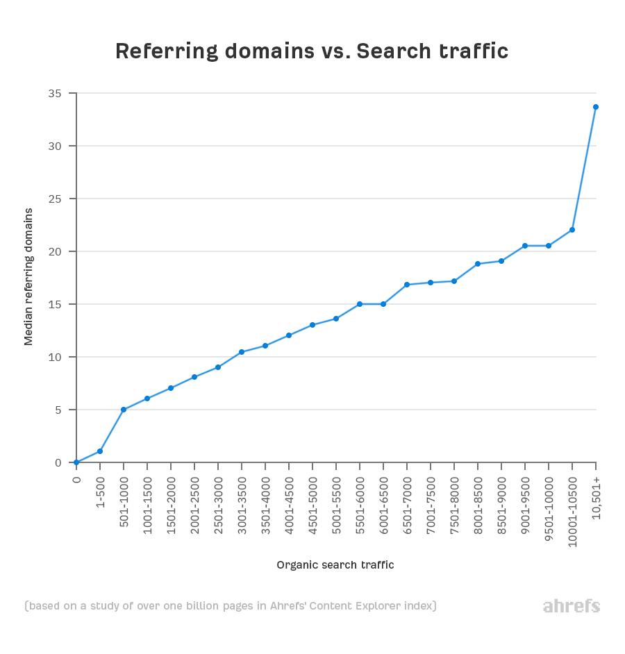 график зависимости уникальных ссылающихся доменов и органического трафика
