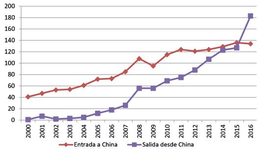 China. Inversión extranjera directa (miles de millones de dólares)