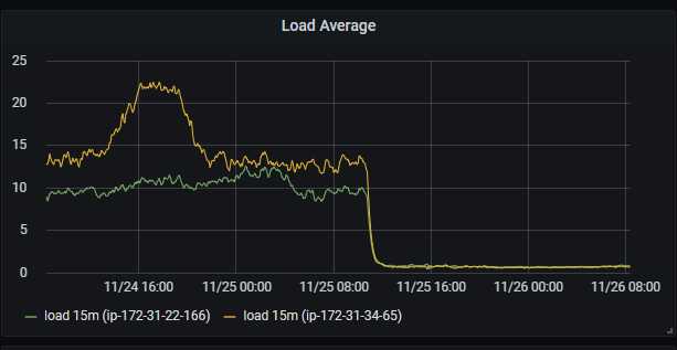 The chart with two lines showing the application server load before and after the TimescaleDB deployment.