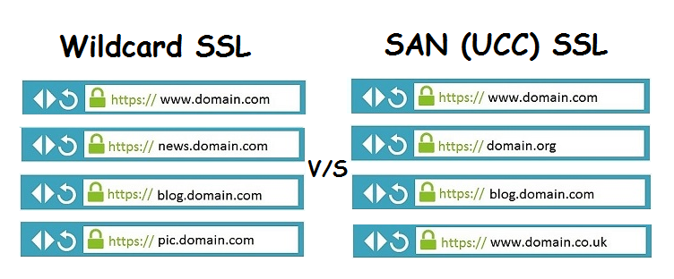 Difference Between Wildcard SSL and SAN SSL Certificates - DZone ...