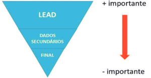 O Marketing Da Piramide Invertida