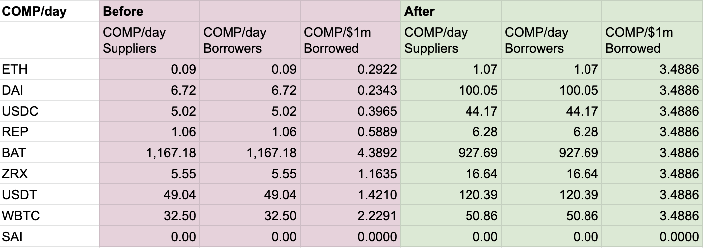 Chart showing the economics of COMP distribution before and immediately after the patch