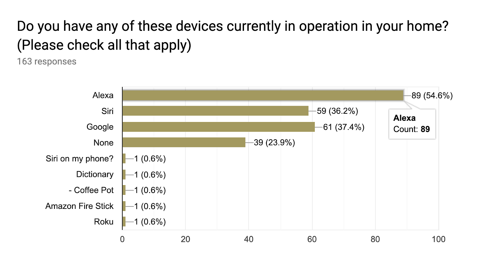 Forms response chart. Question title: Do you have any of these devices currently in operation in your home?  (Please check all that apply). Number of responses: 163 responses.