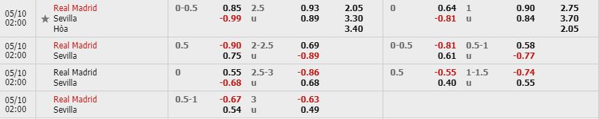 Tỷ lệ kèo trận Real Madrid vs Sevilla theo nhà cái W88