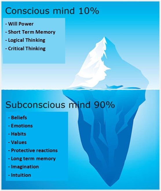 Iceberg on the Subconscious Mind and how to manifest money
