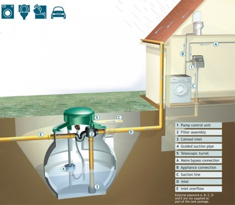 gravity-home-harvest-rainwater-harvesting-system-4500-litre.jpg