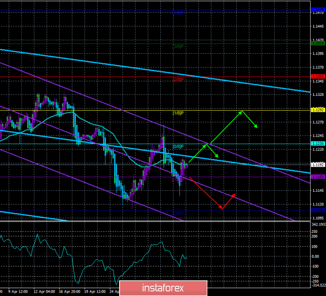 "EUR/USD. May 6. The trading system ""Regression Channels"". The euro is still prone to fall"