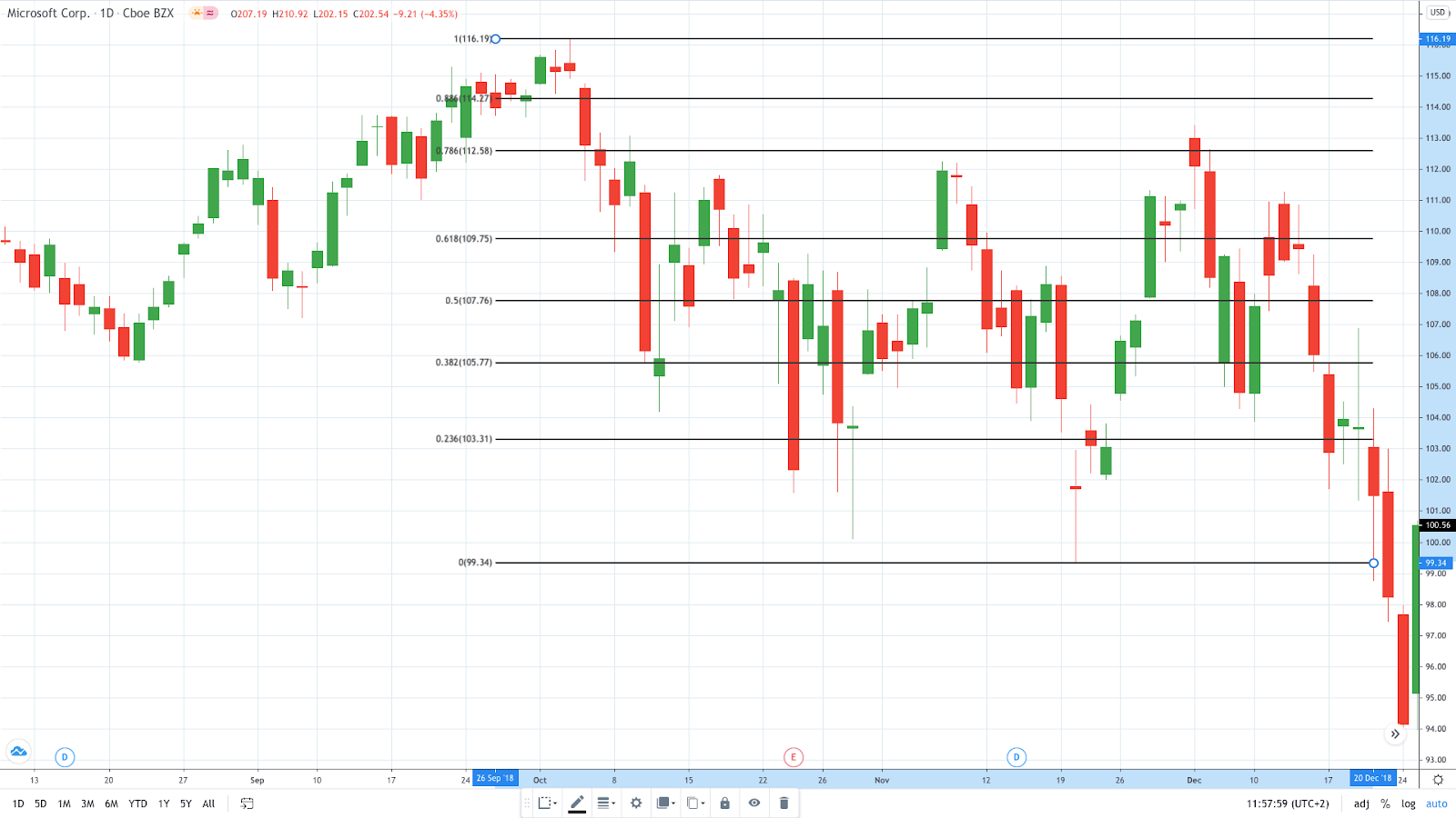 Fibonacci retracement and extension lines - Microsoft daily chart (Source: TradingView)