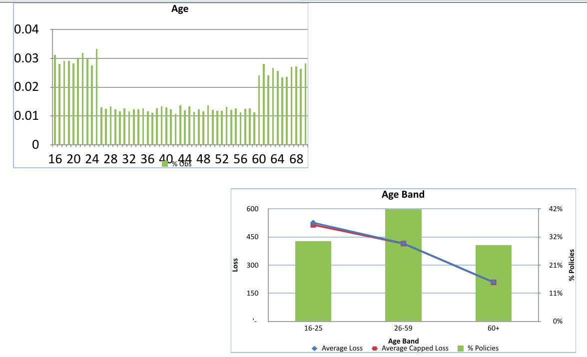 Age vs. Capped Loss