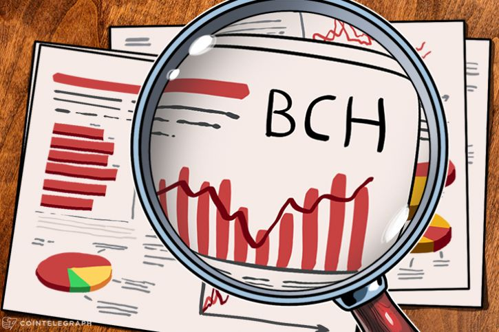 Bitcoin Cash price analysis with charts