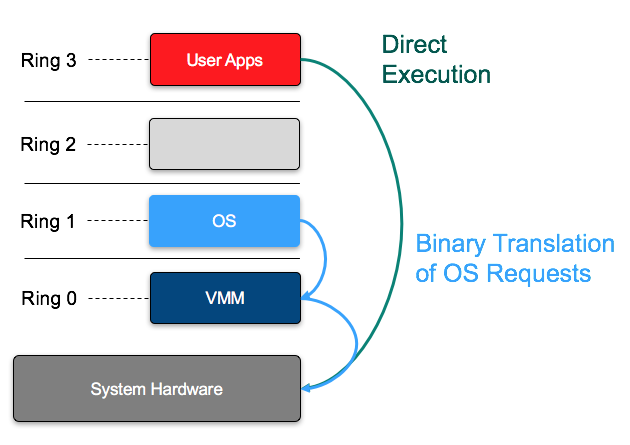 virtualguido: VMware SCSI Controller Options