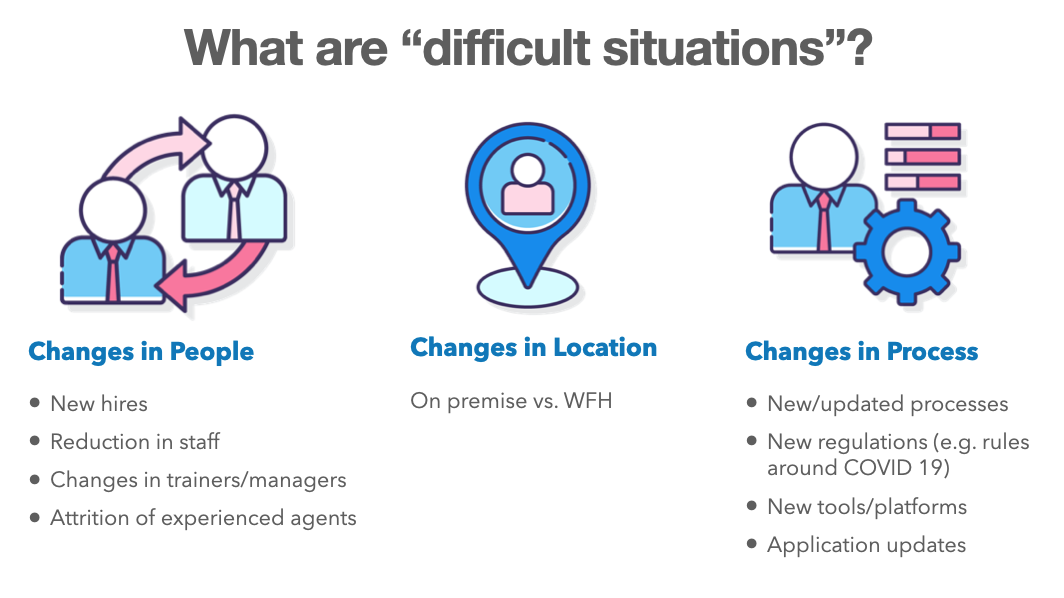 Difficult situations for call centers