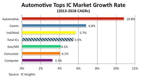 automotive-ics-1