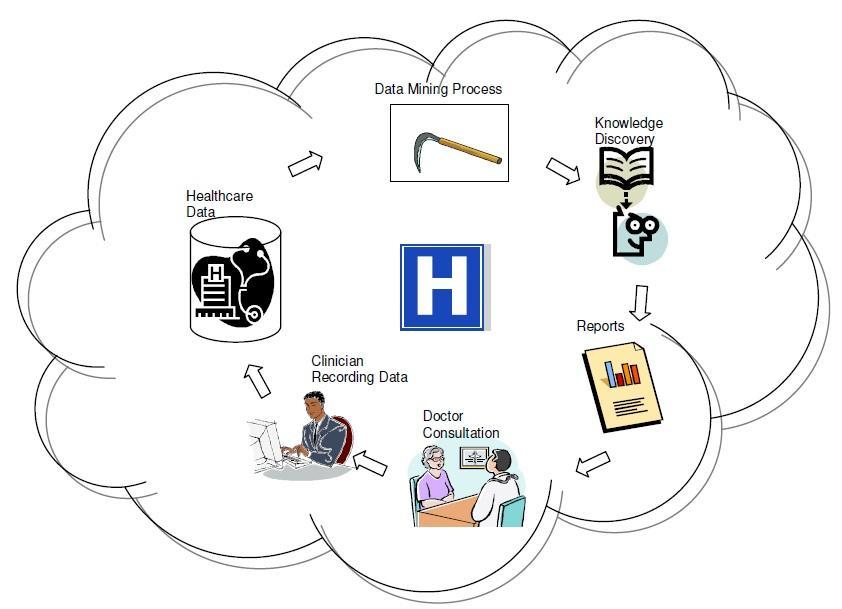 data mining in medicine ile ilgili görsel sonucu