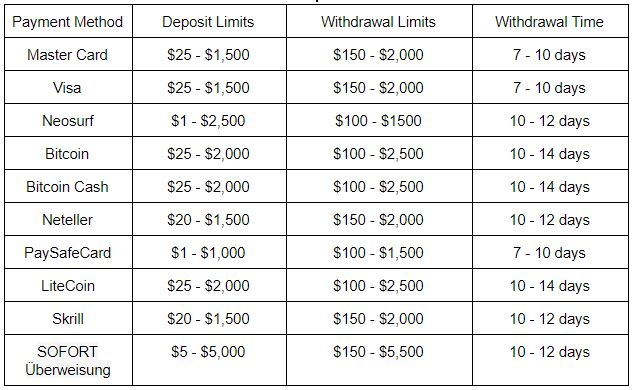 Payment and Withdrawal Methods