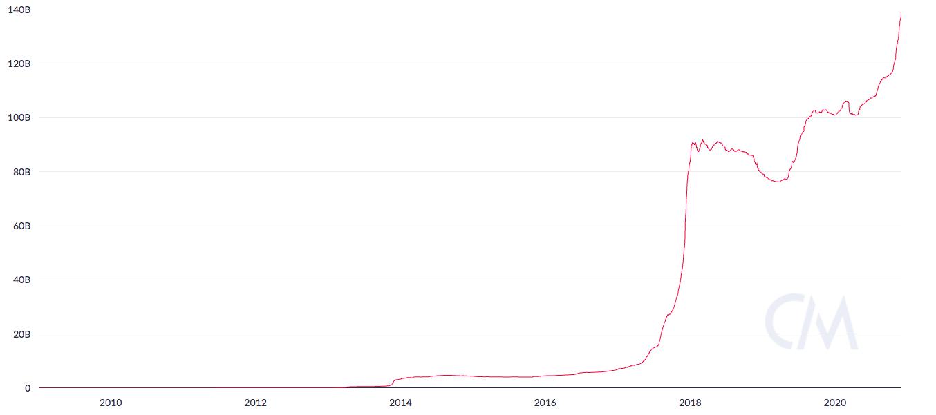 График реализованной капитализации по данным Coin Metrics