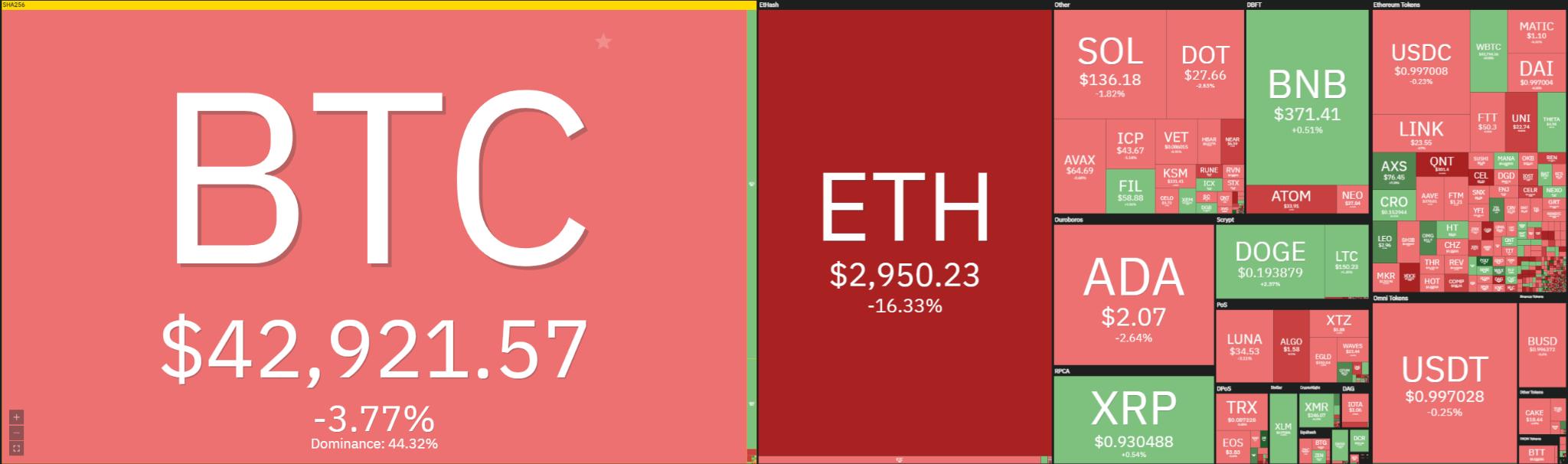 Tezos Price Analysis: XTZ retest $6 resistance, a breakout to follow? 1