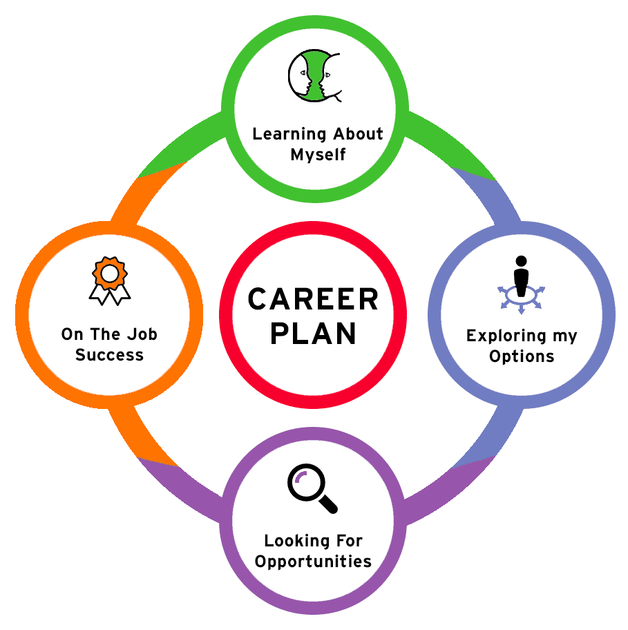 My Career Plan | Career Education & Development