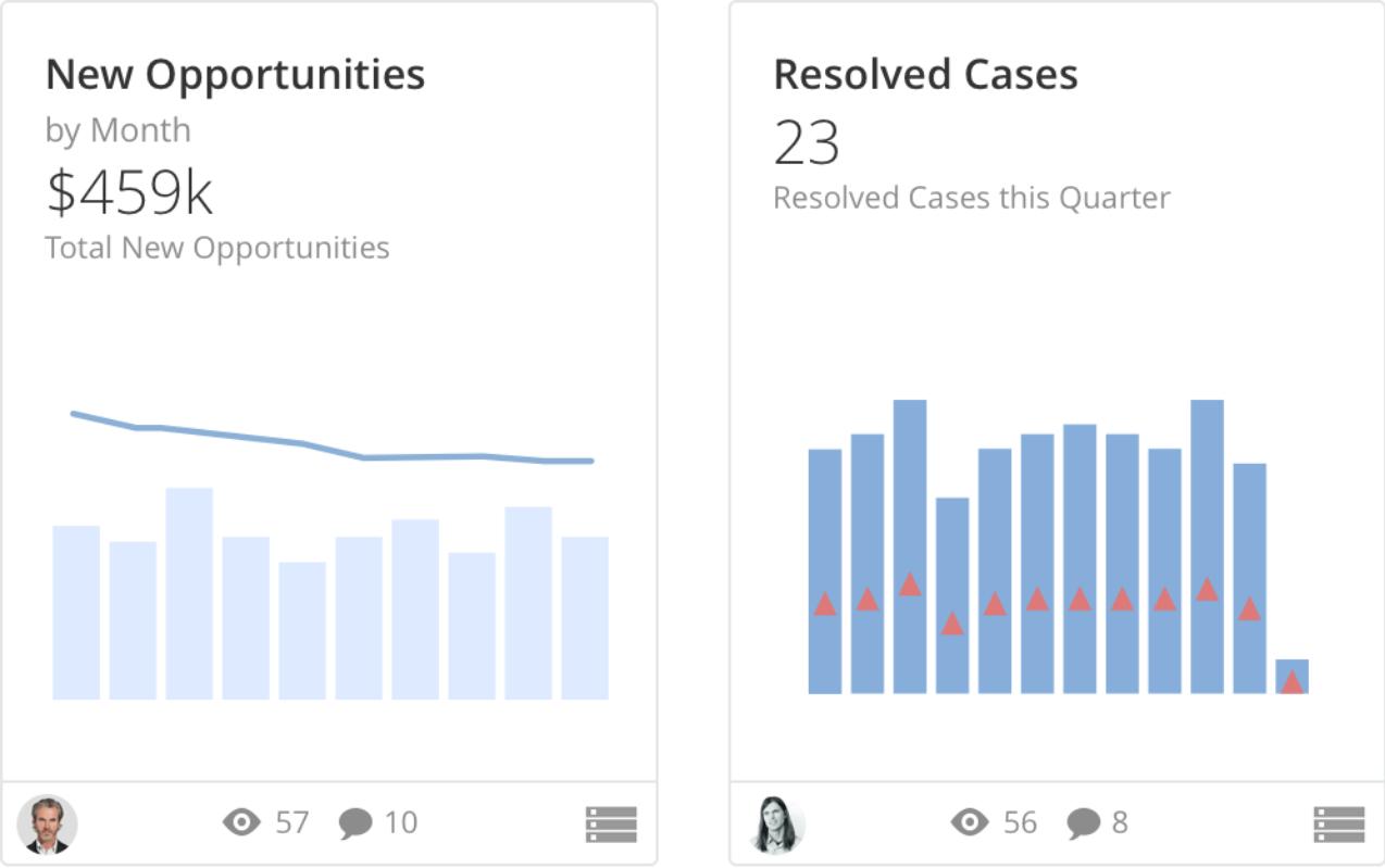 gráficos novas oportunidades e casos setor de serviços