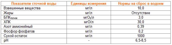 Показатели сточной воды