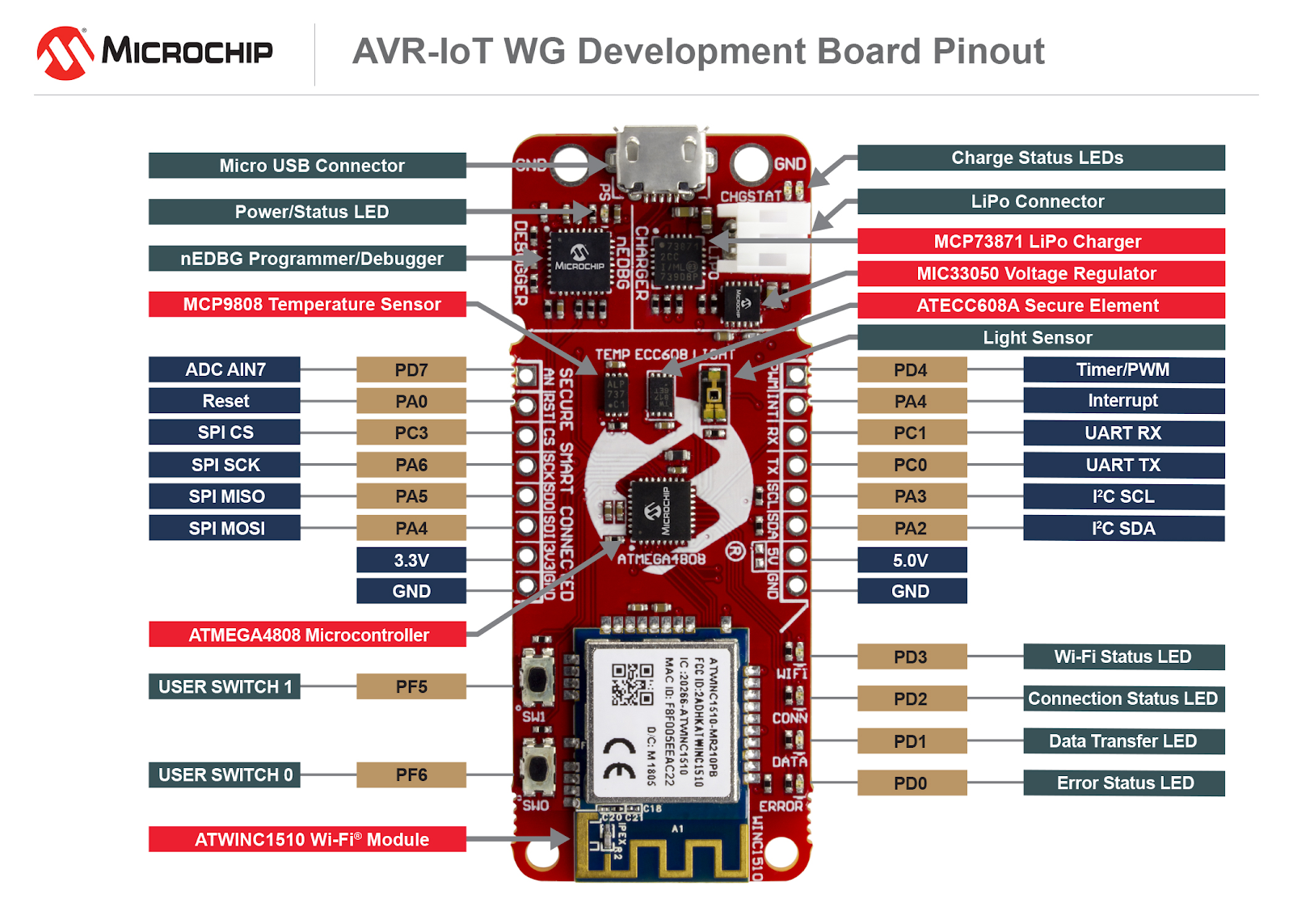 Microchip AVR-IoT WG Dev Board - Review | element14 | RoadTests