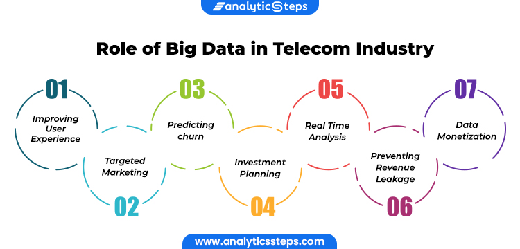 Image Showing Role of Big Data in Telecom Industry  1. Improving User Experience 2. Targeted Marketing 3. Predicting Churn 4. Investment Planning 5. Real Time Analysis 6. Preventing Revenue Leakage 7. Data Monetization