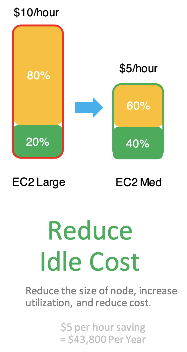 Results of reducing idle costs.