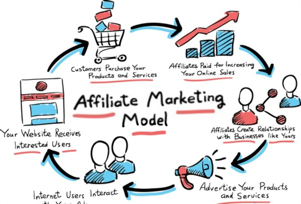 pemasaran afiliasi atau program afiliasi model