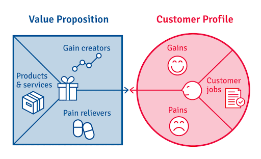 How to Define your Value Proposition