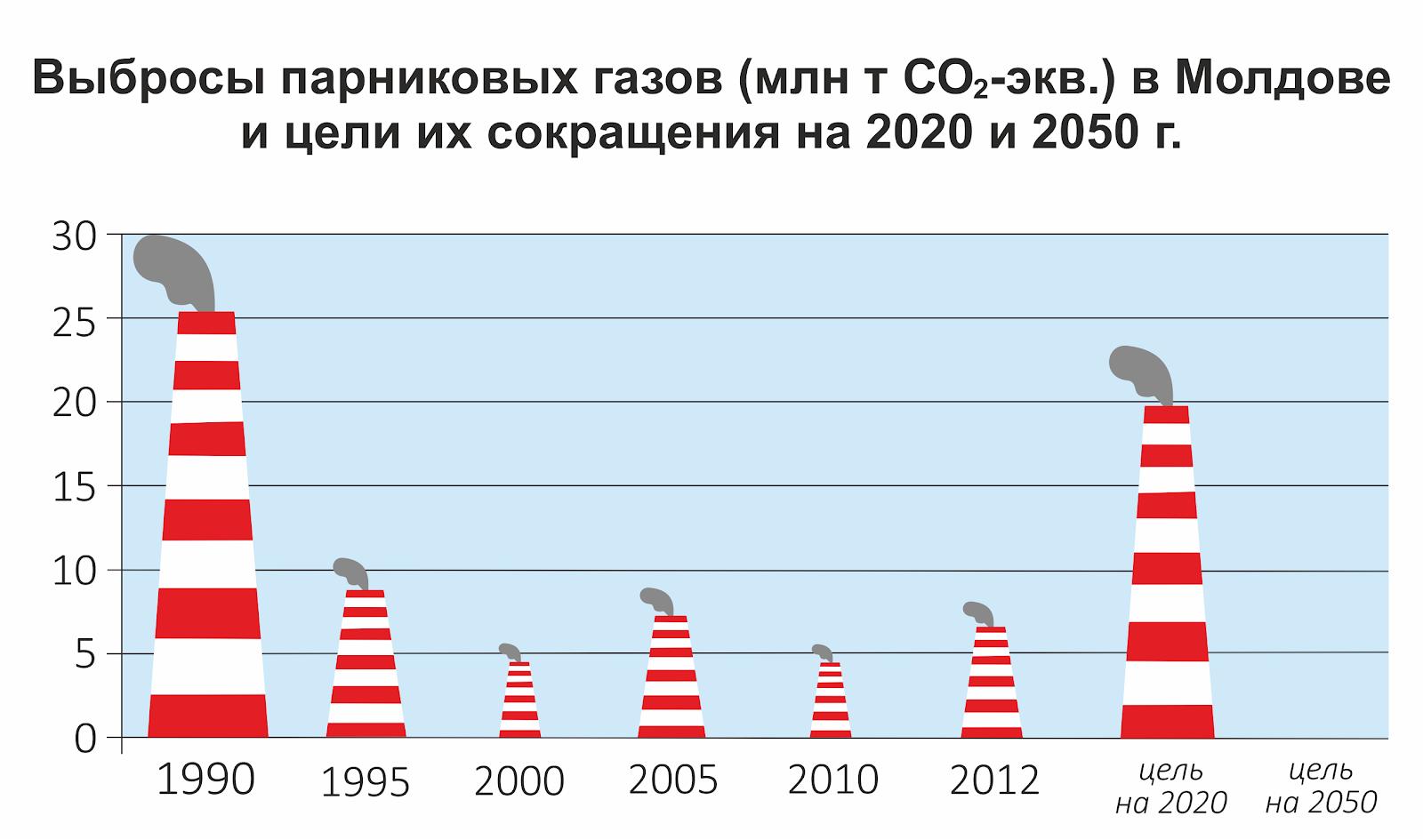 Выбросы Молдовы