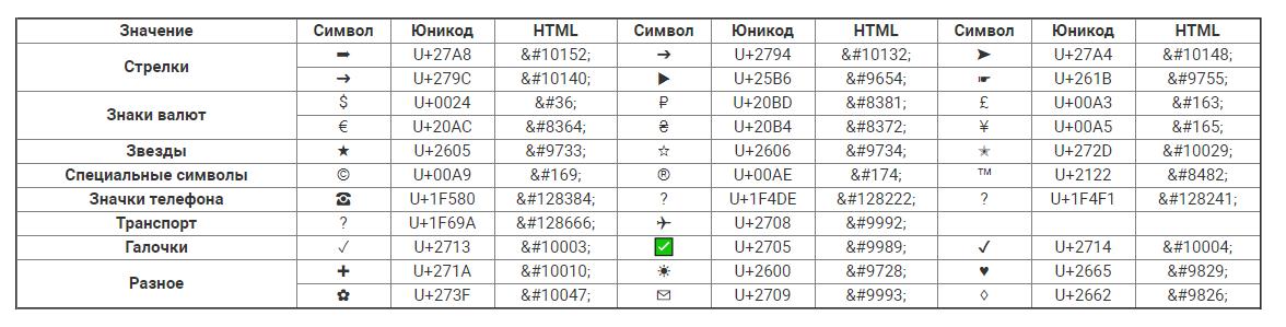 Таблица спец примеров символов Юникода