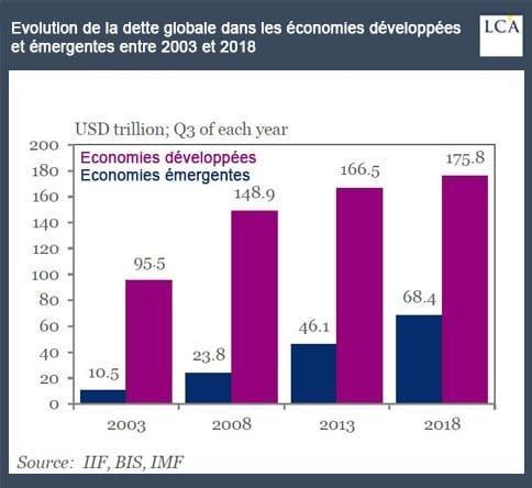 Evolution de la dette globale dans les économies développées
