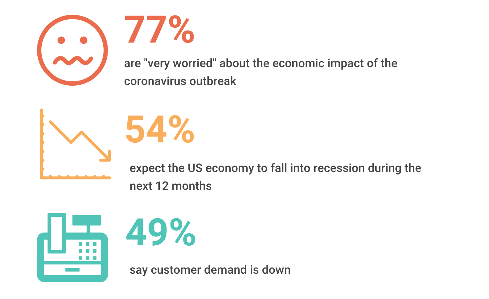 Source: National Small Business Association Impact Poll, March 2020