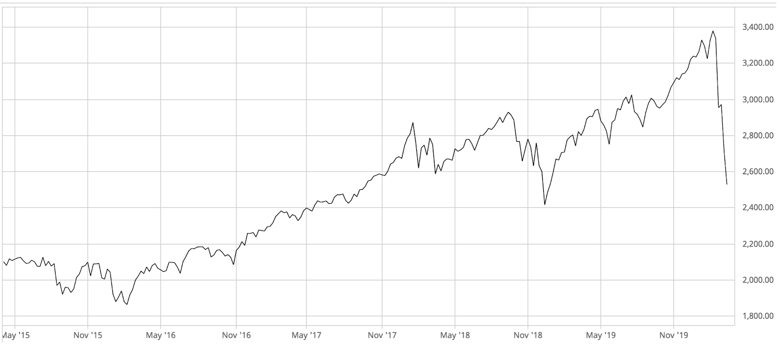 3 Year graph of the S&P 500 between March 2015 and March 2020
