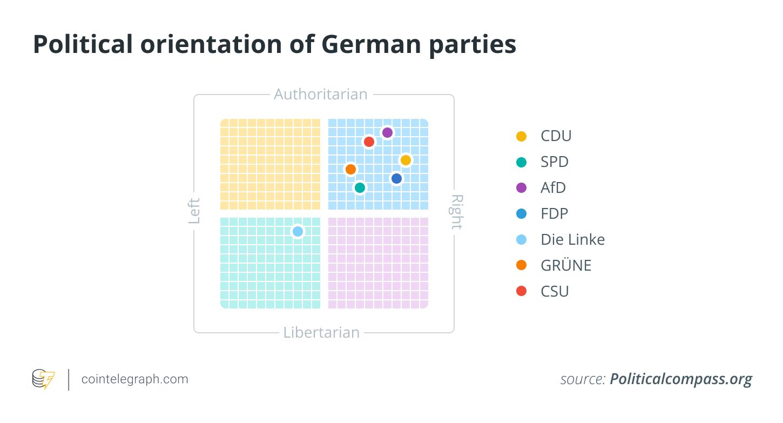 الأحزاب الألمانية