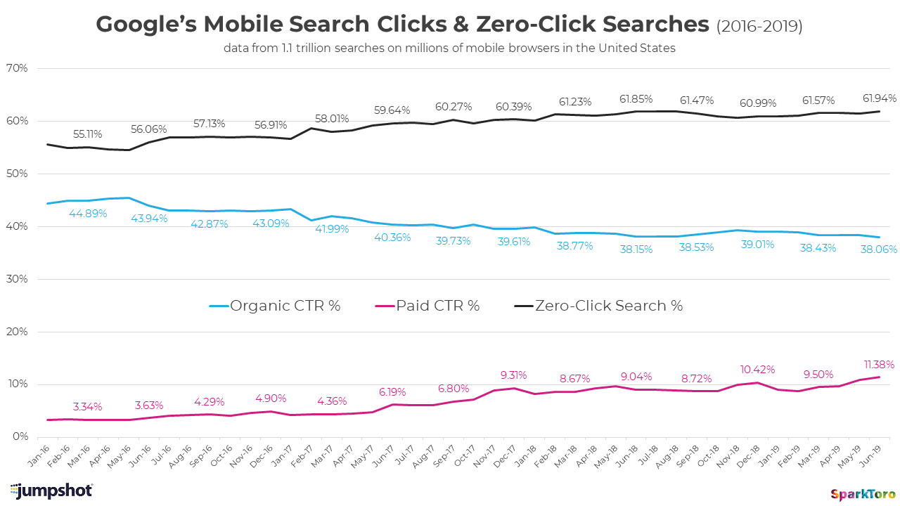 Zero-Clicks ¿La forma en como Google pretende dominar internet? 9