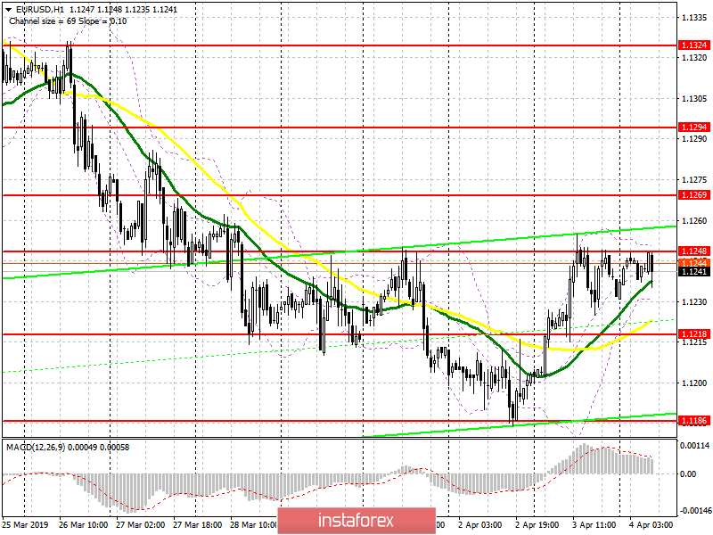 EUR/USD: plan for the European session on April 4. Euro buyers urgently need an increase above 1.1250