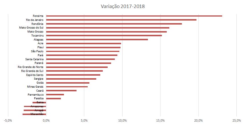 Variação de pontuação de cada estado entre 2017 e 2018