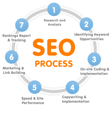 Written copy on your B2B customers page can help with SEO.