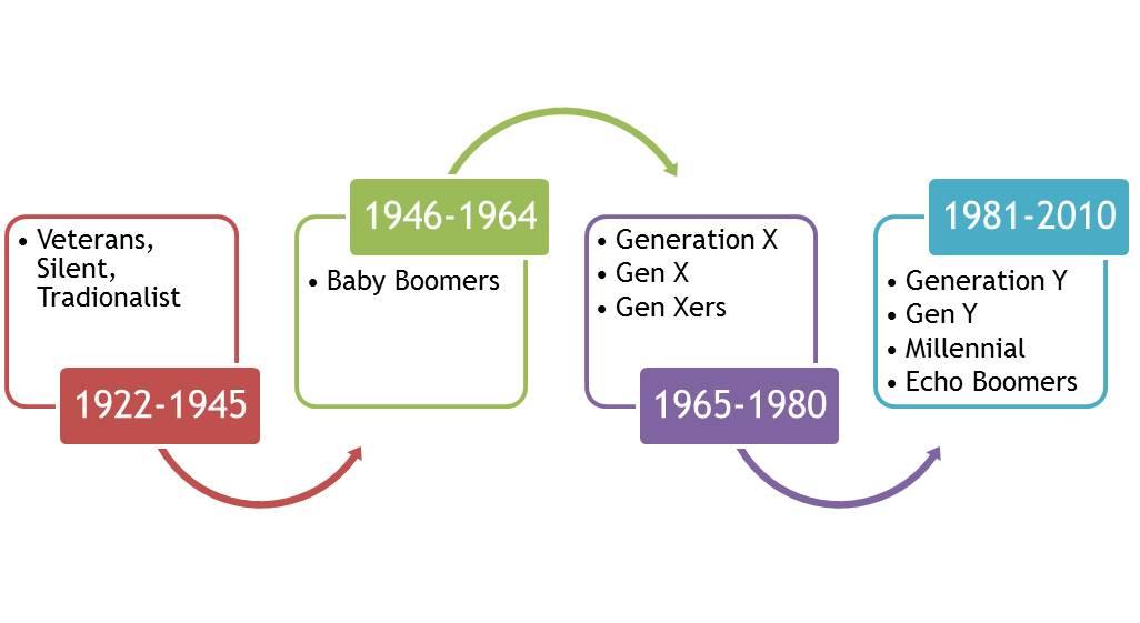 generation graphic